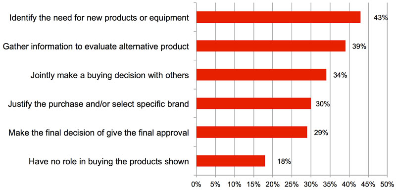 HMUSA-2016-Visitor-Profile-Purchasing-Authority